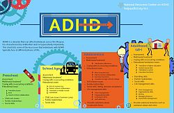 ADHD across lifespan