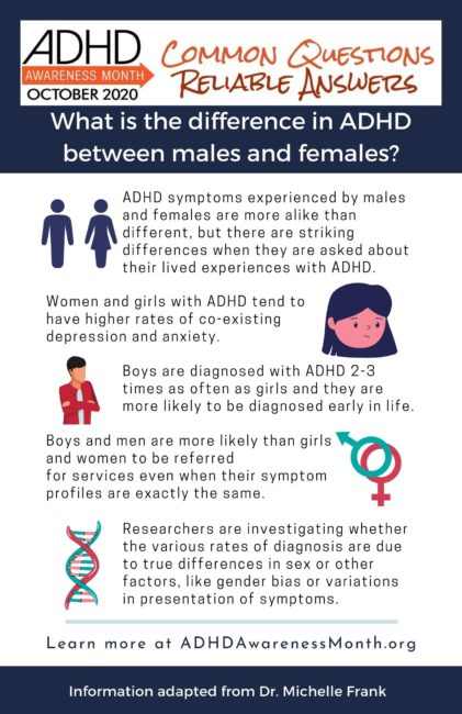 Gender differences in ADHD
